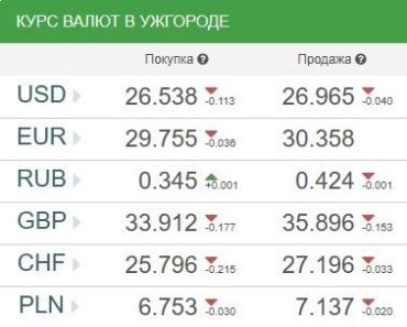 Курс валют в Ужгороде на понедельник, 8 апреля
