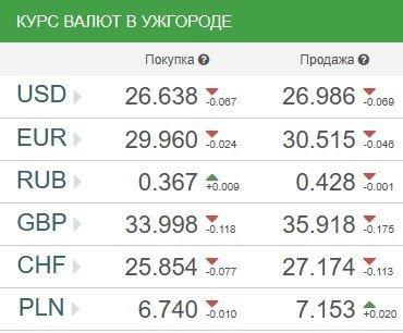 Курс валют в Ужгороде на 12 апреля