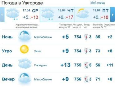 Прогноз погоды в Ужгороде на 17 апреля 2019
