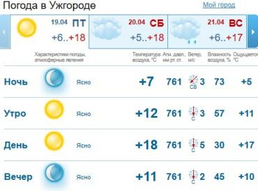 Прогноз погоды в Ужгороде на 19 апреля 2019