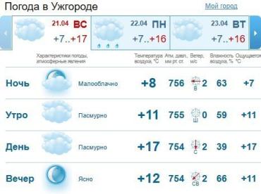 Прогноз погоды в Ужгороде на 21 апреля 2019