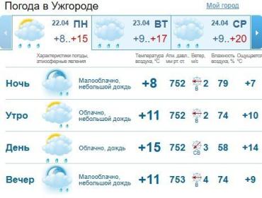 Прогноз погоды в Ужгороде на 22 апреля 2019