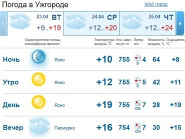 Прогноз погоды в Ужгороде на 23 апреля 2019