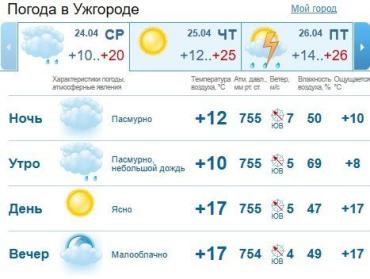 Прогноз погоды в Ужгороде на 24 апреля 2019