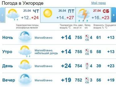 Прогноз погоды в Ужгороде на 25 апреля 2019