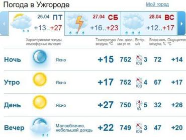 Прогноз погоды в Ужгороде на 26 апреля 2019