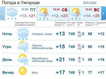 Прогноз погоды в Ужгороде на 17 мая 2019