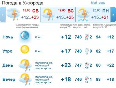 Прогноз погоды в Ужгороде на 18 мая 2019