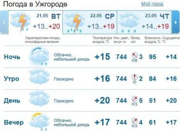 Прогноз погоды в Ужгороде на 21 мая 2019