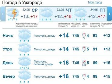 Прогноз погоды в Ужгороде на 22 мая 2019