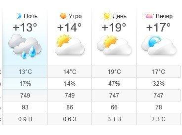 Прогноз погоды в Ужгороде на 24 мая 2019