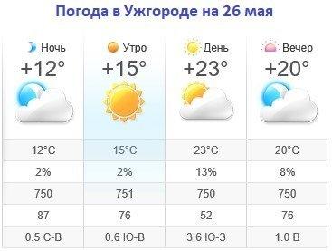Прогноз погоды в Ужгороде на 26 мая 2019
