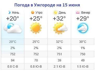 Прогноз погоды в Ужгороде на 15 июня 2019