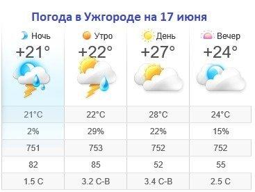Прогноз погоды в Ужгороде на 17 июня 2019