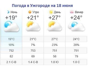 Прогноз погоды в Ужгороде на 18 июня 2019