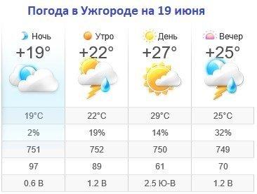 Прогноз погоды в Ужгороде на 19 июня 2019