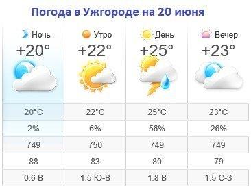 Прогноз погоды в Ужгороде на 20 июня 2019
