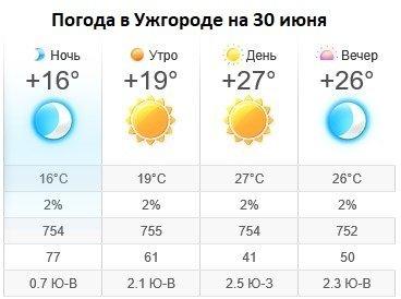 Прогноз погоды в Ужгороде на 30 июня 2019