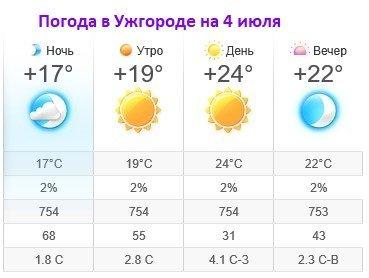 Прогноз погоды в Ужгороде на 4 июля 2019