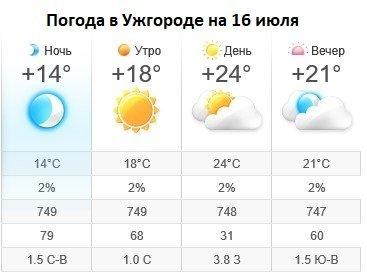 Прогноз погоды в Ужгороде на 16 июля 2019