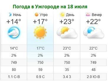 Прогноз погоды в Ужгороде на 18 июля 2019
