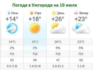 Прогноз погоды в Ужгороде на 19 июля 2019