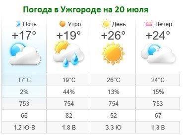 Прогноз погоды в Ужгороде на 20 июля 2019