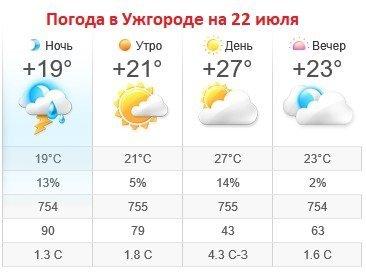 Прогноз погоды в Ужгороде на 22 июля 2019