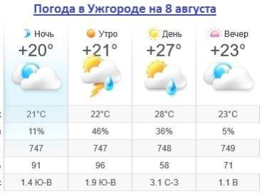 Прогноз погоды в Ужгороде на 8 августа 2019