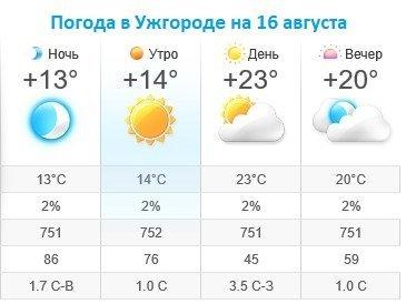 Прогноз погоды в Ужгороде на 16 августа 2019