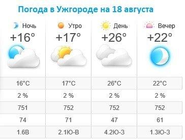 Прогноз погоды в Ужгороде на 18 августа 2019