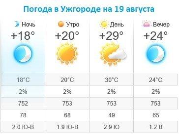 Прогноз погоды в Ужгороде на 19 августа 2019