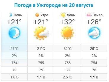 Прогноз погоды в Ужгороде на 20 августа 2019