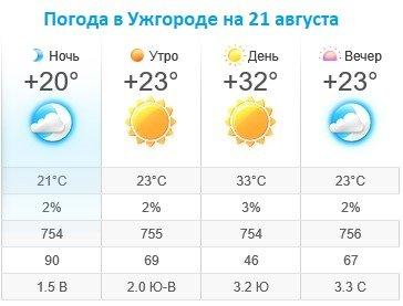 Прогноз погоды в Ужгороде на 21 августа 2019