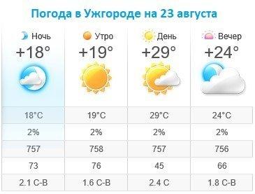 Прогноз погоды в Ужгороде на 23 августа 2019