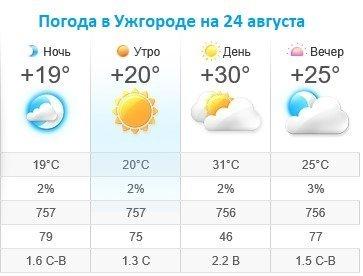 Прогноз погоды в Ужгороде на 24 августа 2019