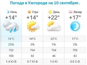 Прогноз погоды в Ужгороде на 10 сентября 2019