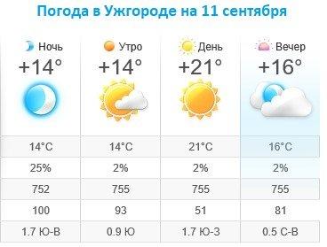 Прогноз погоды в Ужгороде на 11 сентября 2019