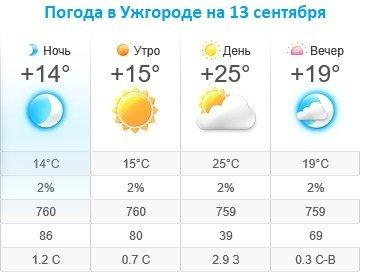 Прогноз погоды в Ужгороде на 13 сентября 2019