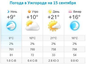 Прогноз погоды в Ужгороде на 15 сентября 2019