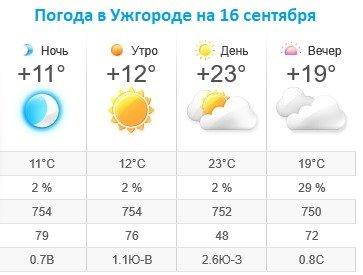 Прогноз погоды в Ужгороде на 16 сентября 2019