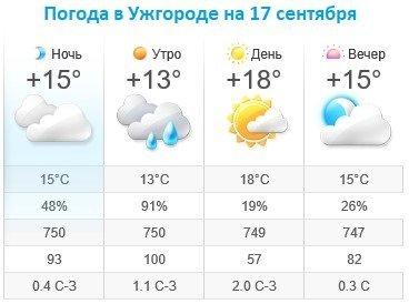 Прогноз погоды в Ужгороде на 17 сентября 2019