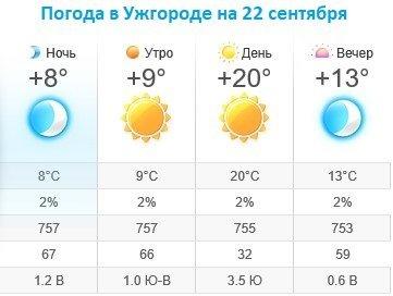 Прогноз погоды в Ужгороде и 22 сентября 2019