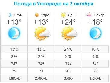 Прогноз погоды в Ужгороде на 2 октября 2019