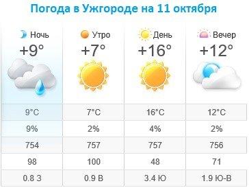 Прогноз погоды в Ужгороде на 11 октября 2019