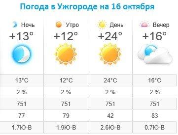 Прогноз погоды в Ужгороде на 16 октября 2019