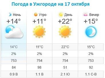 Прогноз погоды в Ужгороде на 17 октября 2019