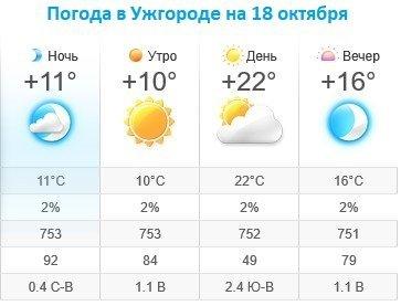 Прогноз погоды в Ужгороде на 18 октября 2019