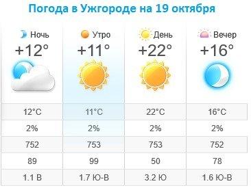Прогноз погоды в Ужгороде на 19 октября 2019