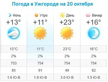 Прогноз погоды в Ужгороде на 20 октября 2019
